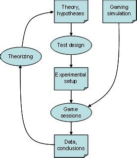 Research papers on game theory